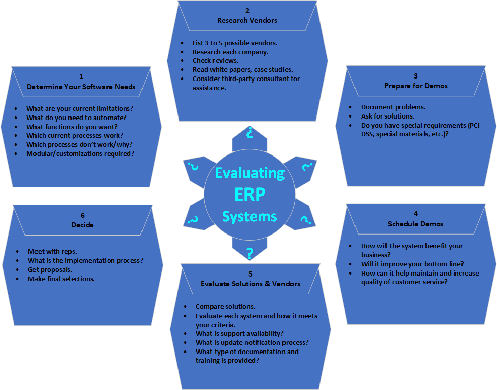 Evaluating ERP Systems
