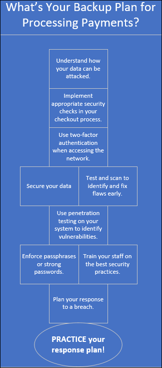 Response Plan Infographic